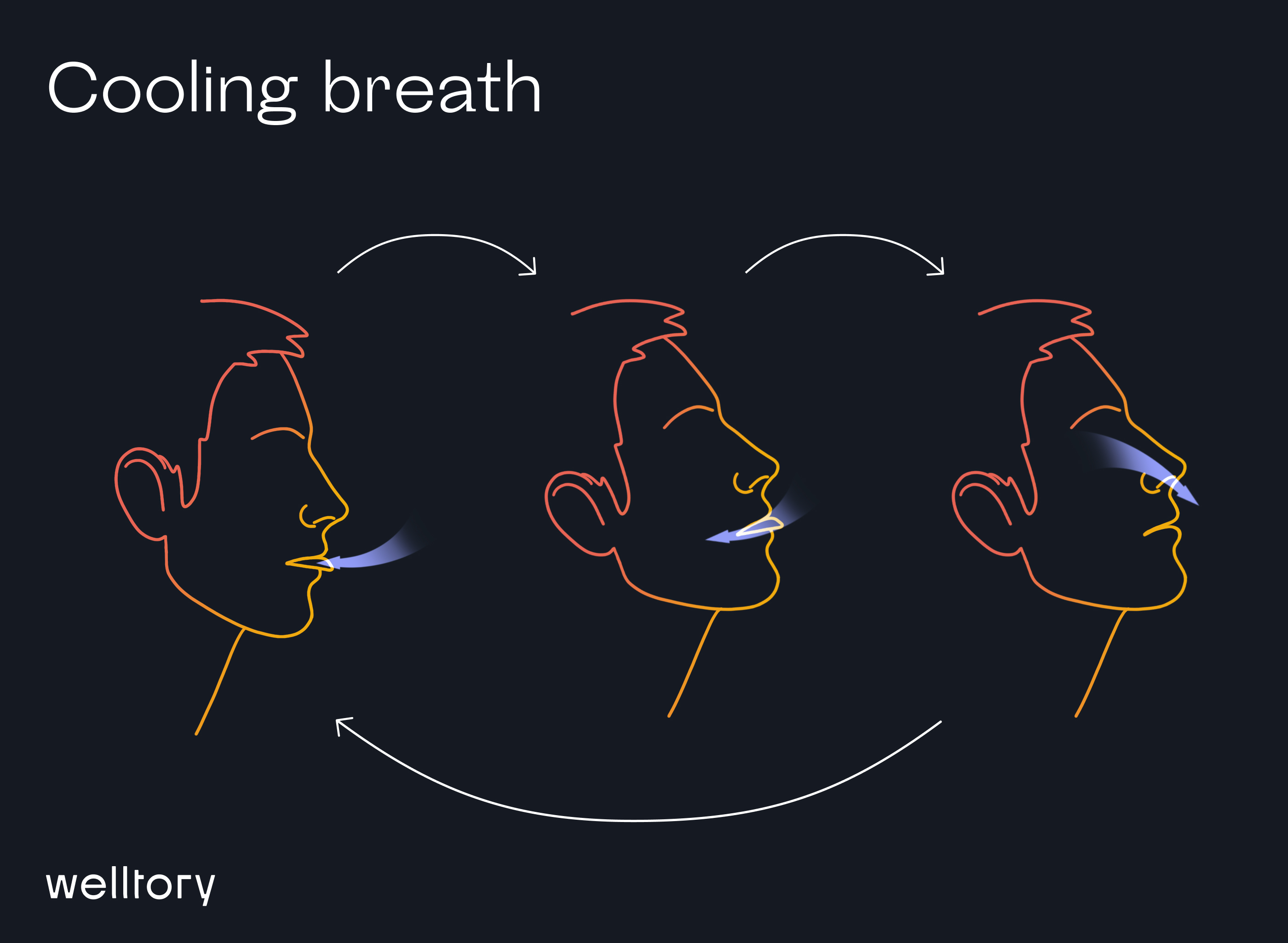 Cooling breath