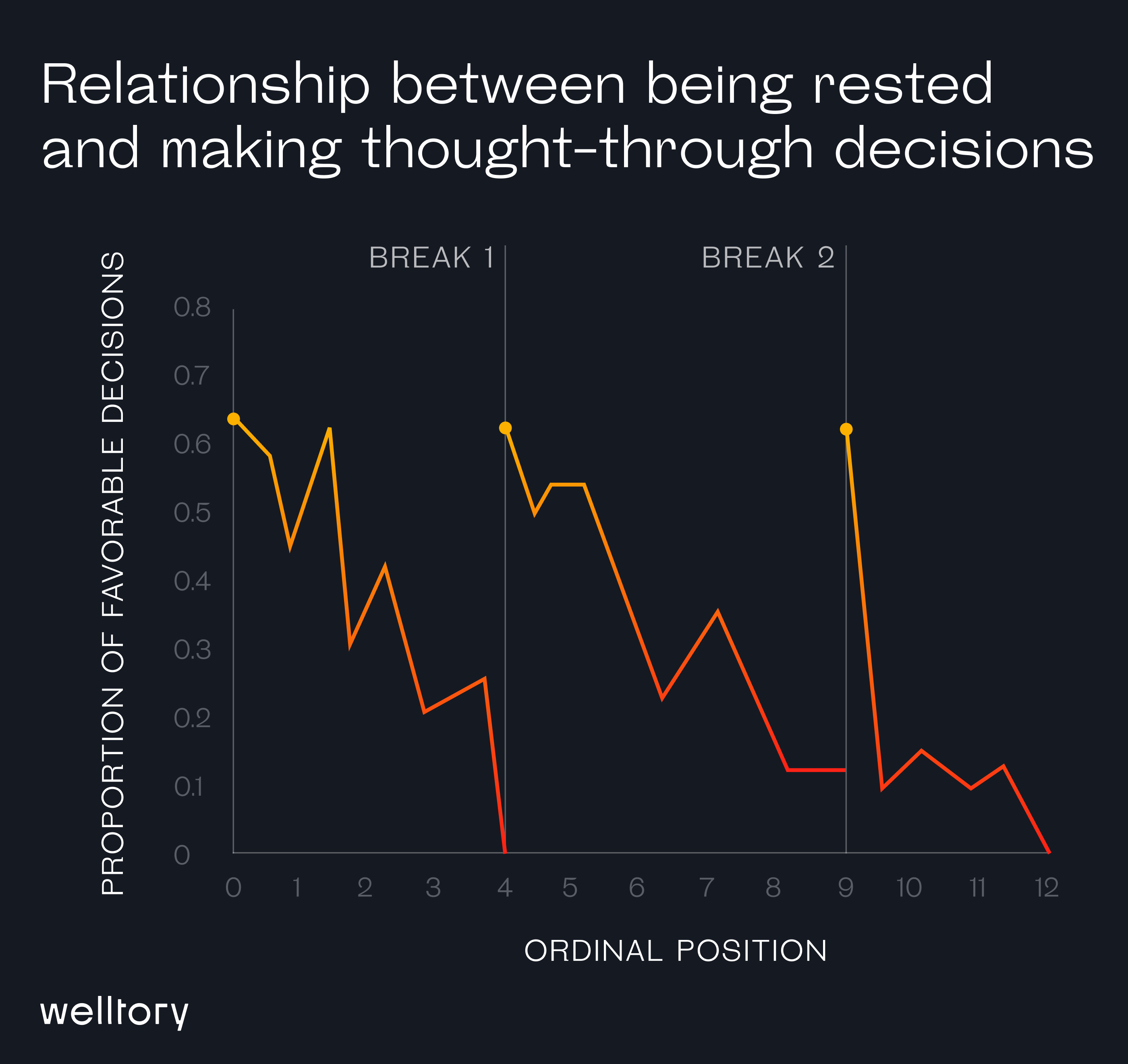Relationship between being rested and making thought-through decisions